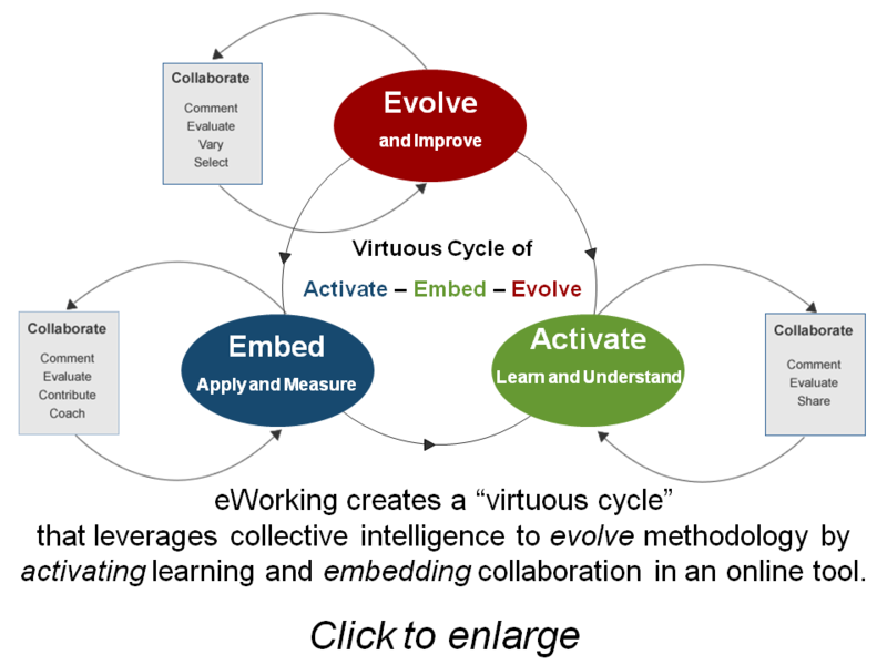 Activate embed evolve