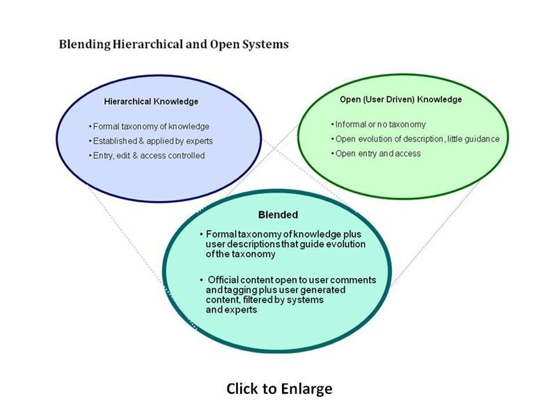 Blending of Hierarchical and Open Systems