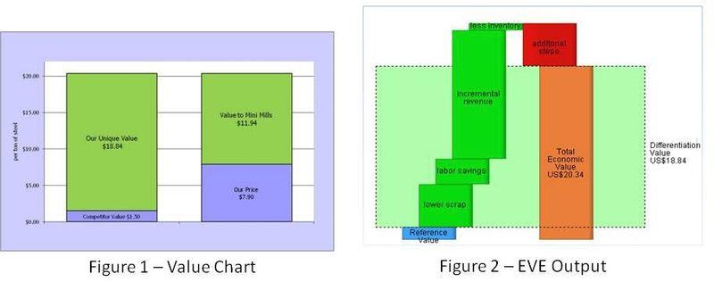 Value Chart & EVE Output