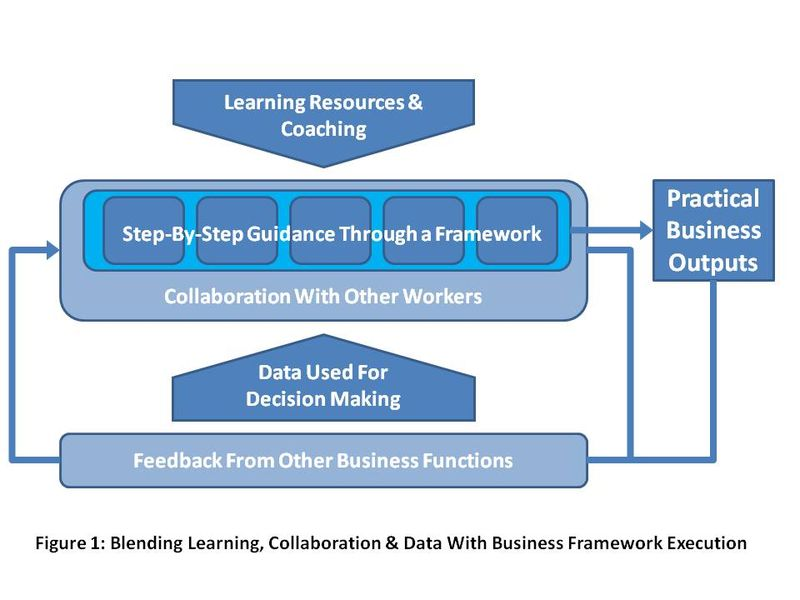 Blending Working With Collaboration Data & Learning Figure 1