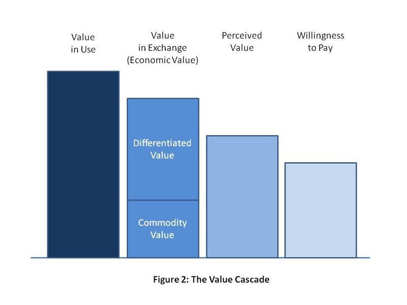 The Value Cascade