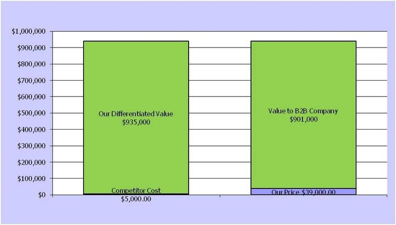 Value of LeveragePoint to a B2B company