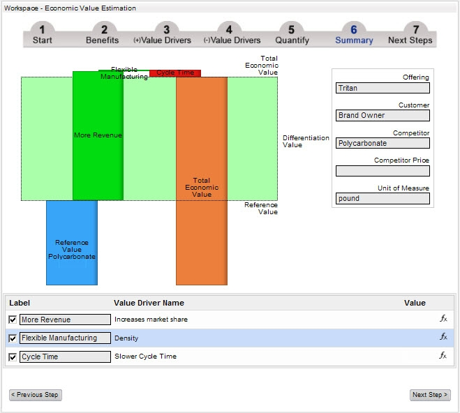Tritan EVE using LeveragePoint for Value Management 2