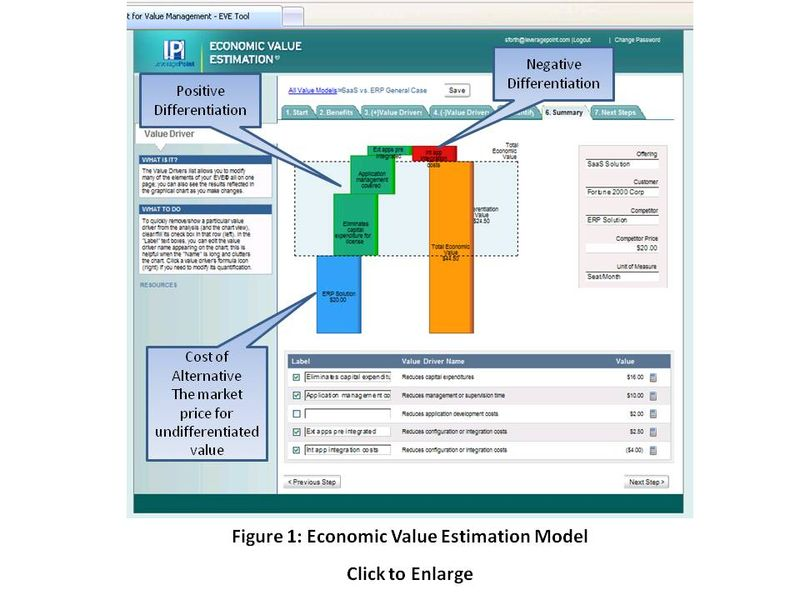 Economic Value Estimation Model for EVE & ROI