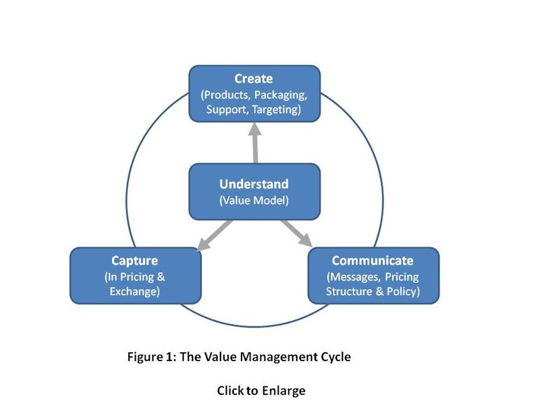 Value Understanding Underpins Creation Communication & Capture