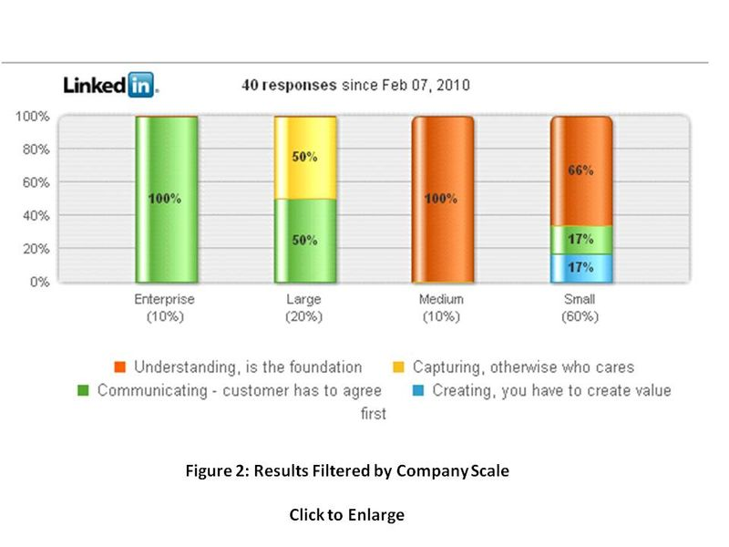 LinkedIn Poll on Value Management Cycle Figure 2