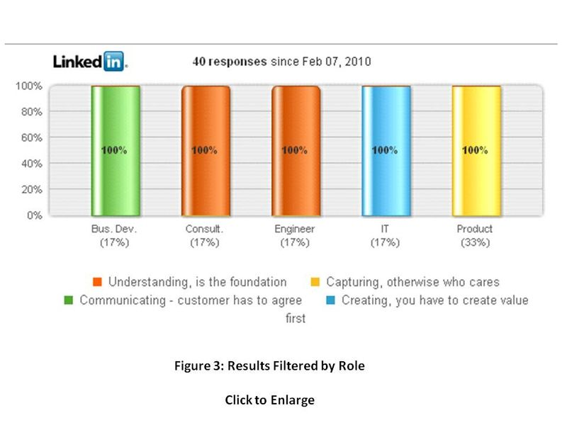 LinkedIn Poll on Value Management Cycle Figure 3