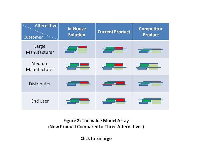 Value Model Array